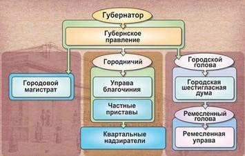 Местное самоуправление в Российской Империи