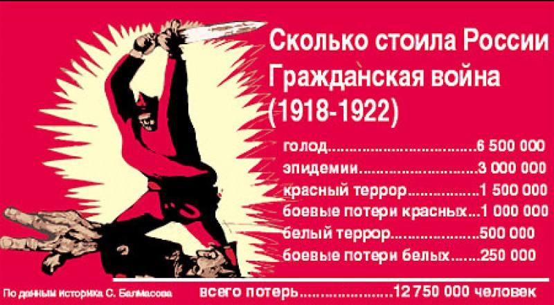Россия после Гражданской войны